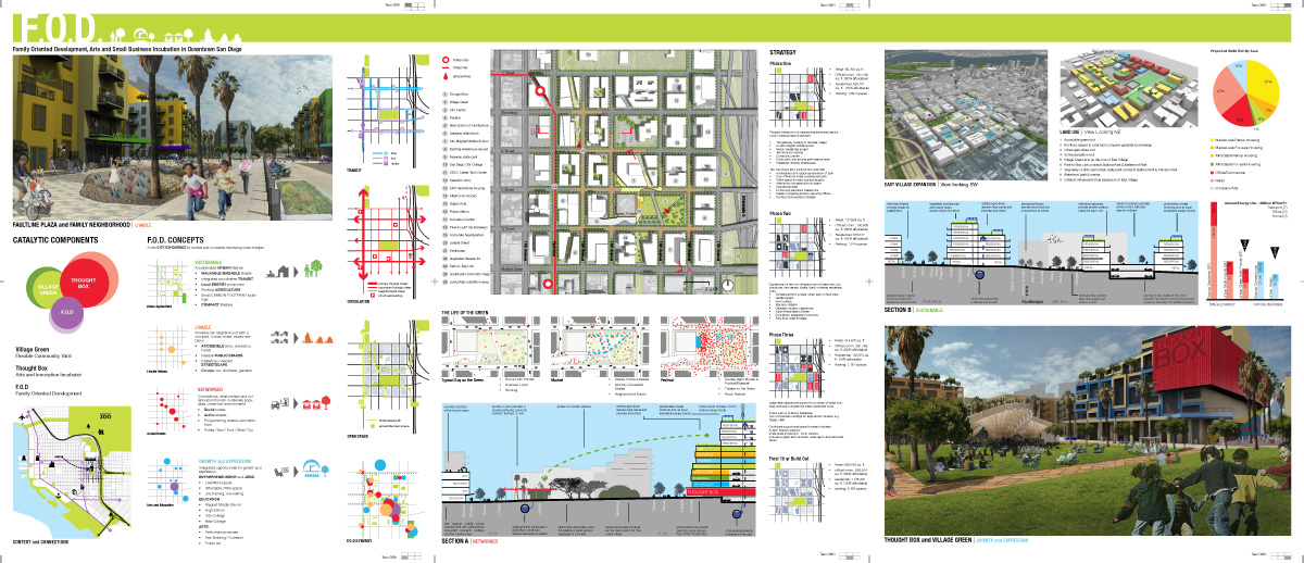 Ncsu unc team finalist 2010 uli student urban design for Landscape design contest